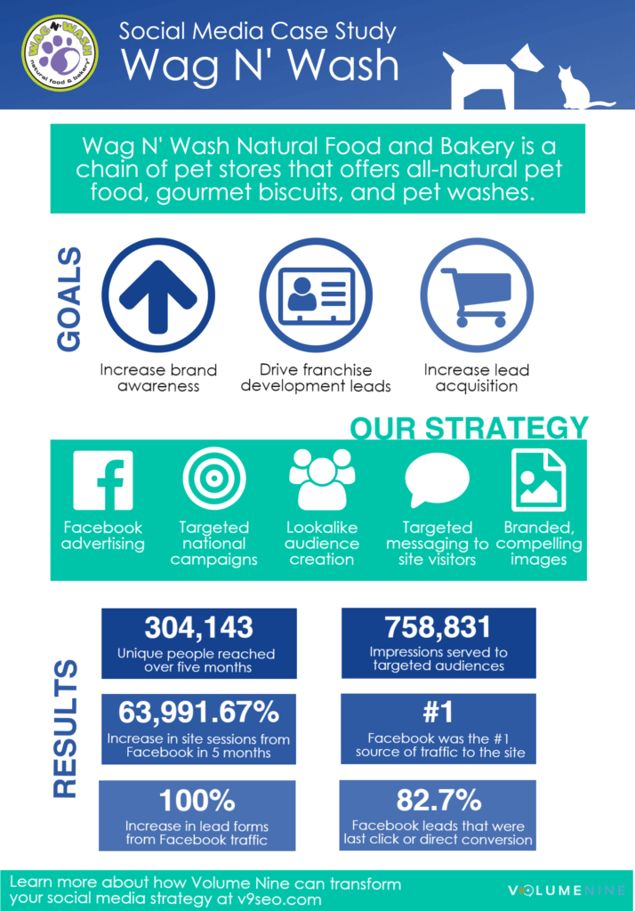 wag n wash social media campaign infographic