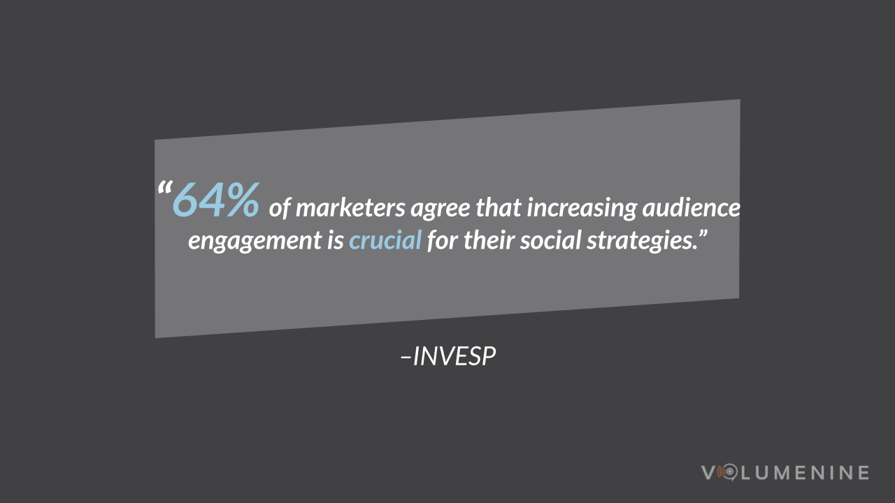 Social Engagement Stat - 64% of marketers agree that increasing audience engagement is crucial for their social strategies.