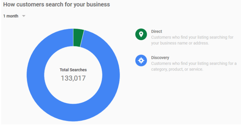 google my business listing insight